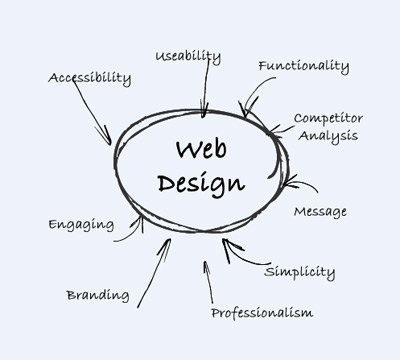 Web Design Analysis